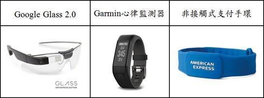 圖2:市面上各種應用在不同領域的可穿戴裝置