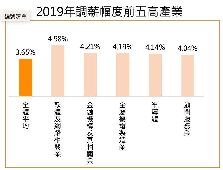 104調查2019年前五大調薪產業。圖片、資料提供/104資訊科技