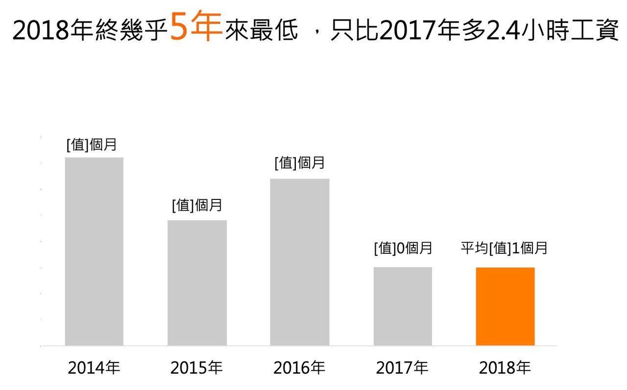 104調查,2018年企業發放年終只比去年好一點點。圖片、資料提供/104資訊科...