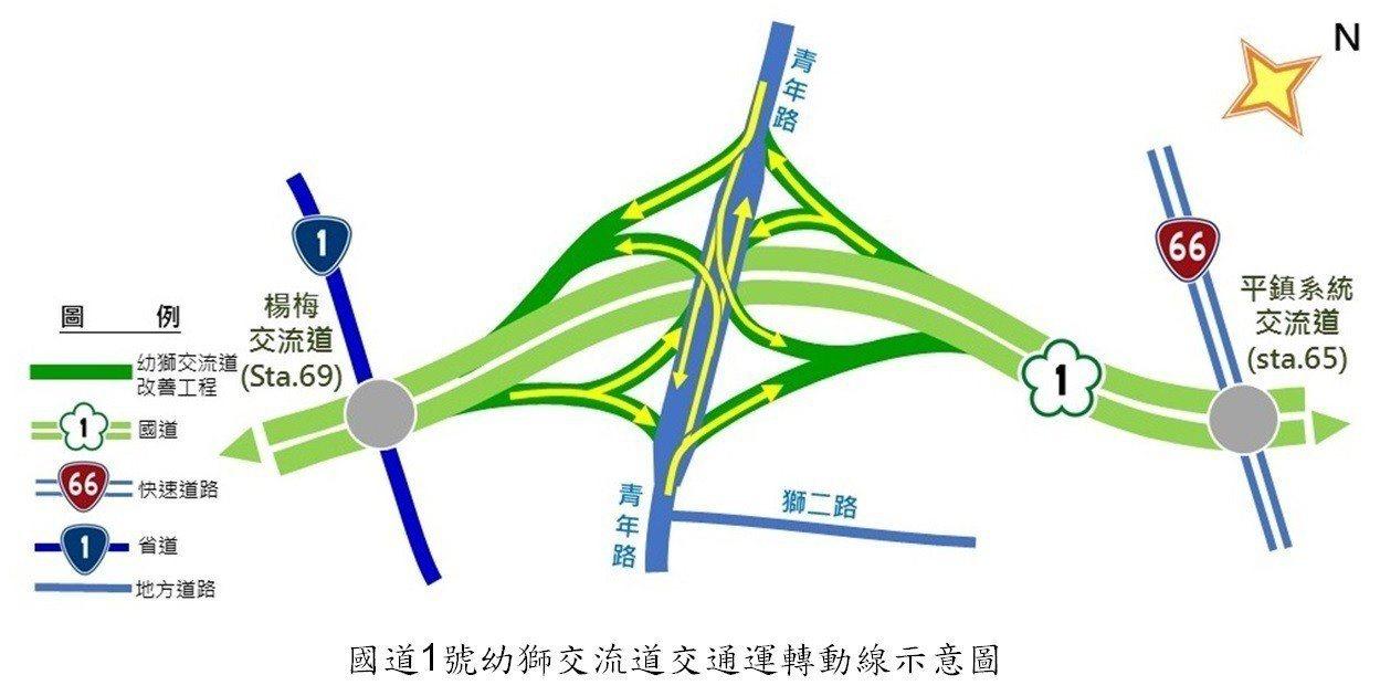 為改善國道1號幼獅交流道交通運轉而增設的四支匝道將於今年11月30日上午10時開...