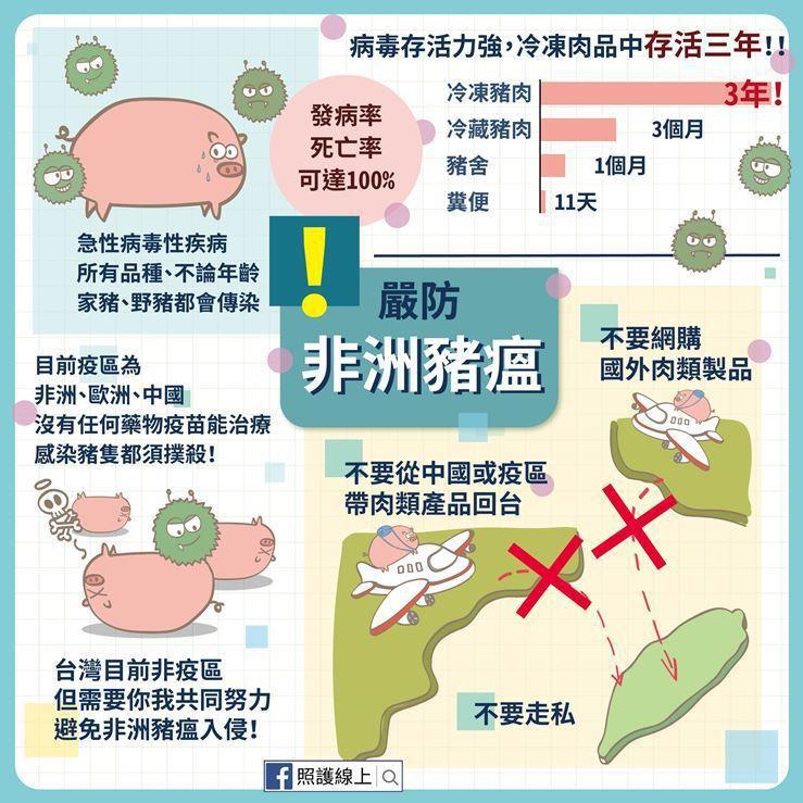 網路醫藥資訊網「照護線上」呼籲民眾勿夾帶中國大陸豬肉製品入台,以免讓台灣成為非洲...