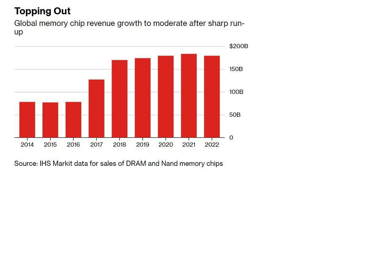 全球記憶體晶片營收成長面臨轉折點。右軸單位:十億美元(資料來源:IHS Mark...