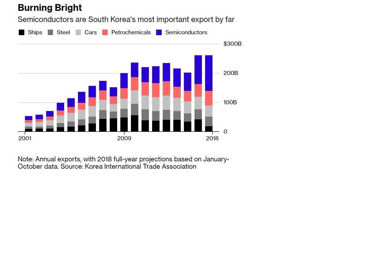南韓半導體出口額(藍色部分)遠高於造船、鋼鐵、汽車與化工產業。(資料來源:彭博資...