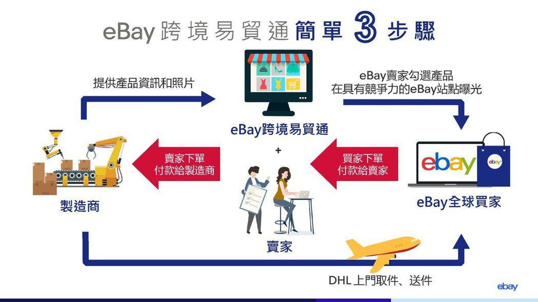 eBay跨境易貿通簡單3步驟。圖/eBay提供