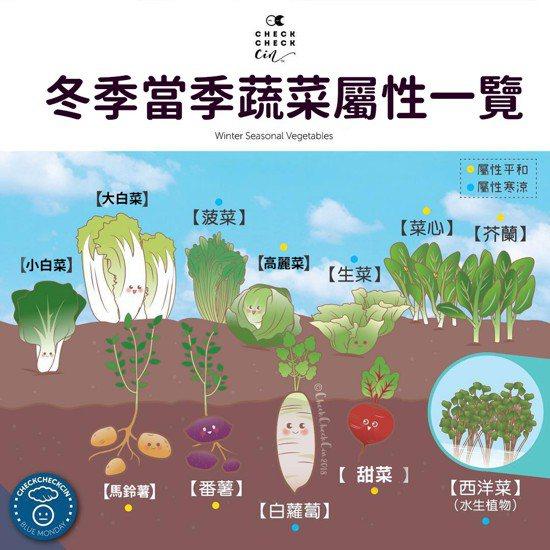 冬季蔬菜一覽。CheckCheckCin臉書