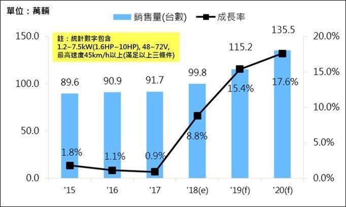 圖一、2015~2020年全球電動機車銷量預測 (資料來源:工研院IEK Con...