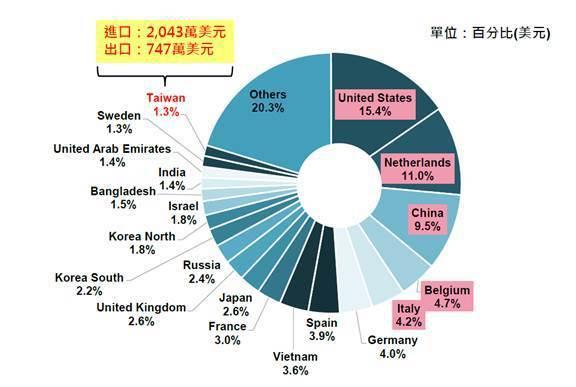 圖二、2017年全球電動機車貿易(進出口)總額各國占比 (資料來源:GTA;IE...