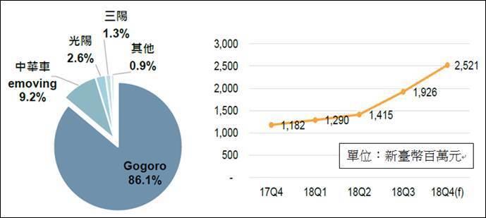 圖三、2018年電動機車各廠商市占率及每季產值 (資料來源:IEK Consul...