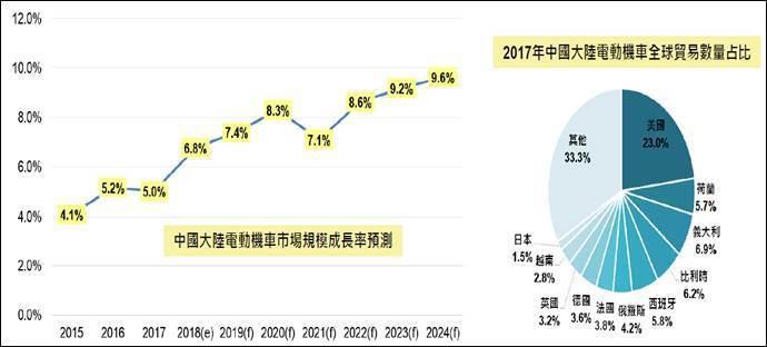 圖四、2017年中國大陸電動機車市場現況及成長預測 (資料來源:Global M...