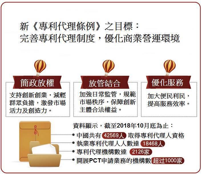 圖1. 修訂後的新《專利代理條例》之目標:完善專利代理制度,優化商業營運環境 (...