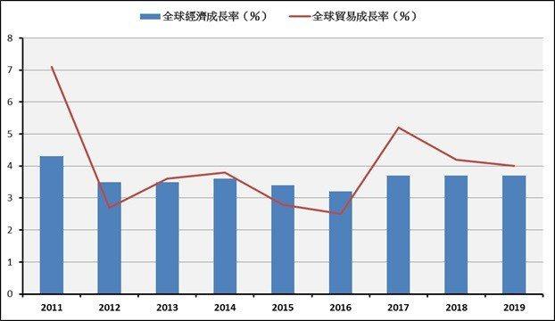 圖1:2011年至今全球經濟成長率與全球貿易成長率變化(2018、2019年為預...
