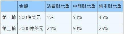 表1:2018年美國對中國課徵關稅重點內容 (資料來源:「全球金融危機再現?」論...