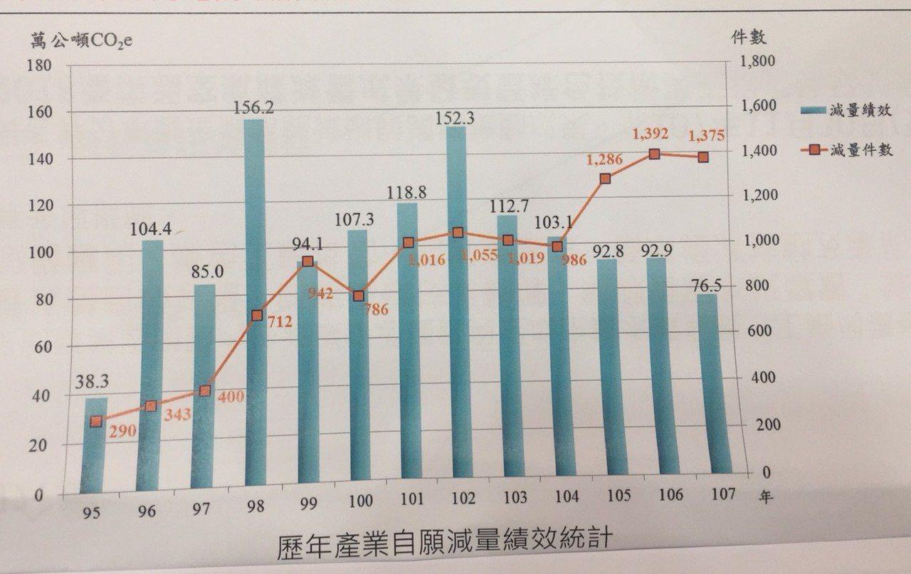 歷年產業自願減碳排放量績效統計。圖/翻攝經濟部資料