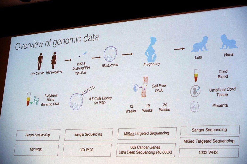 中國科學院賀建奎說,他使用強大工具改寫「雙胞胎女嬰」的生命藍圖。 (美聯社)