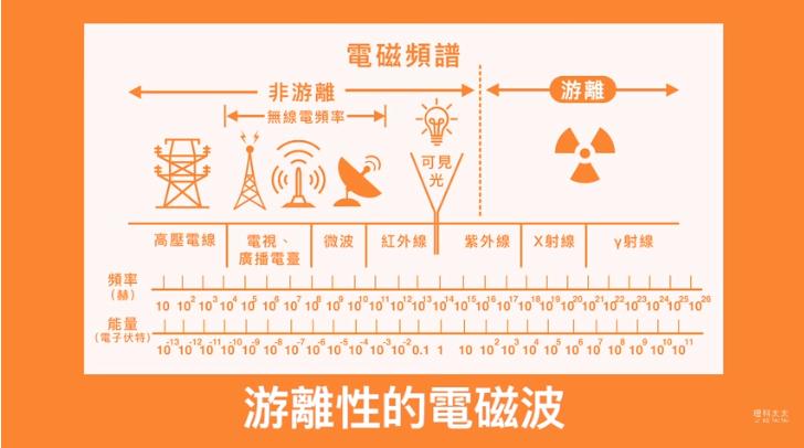 讓人DNA受損的是游離性電磁波,需要放射性同位素、粒子加速器才會產生所以不需要太...