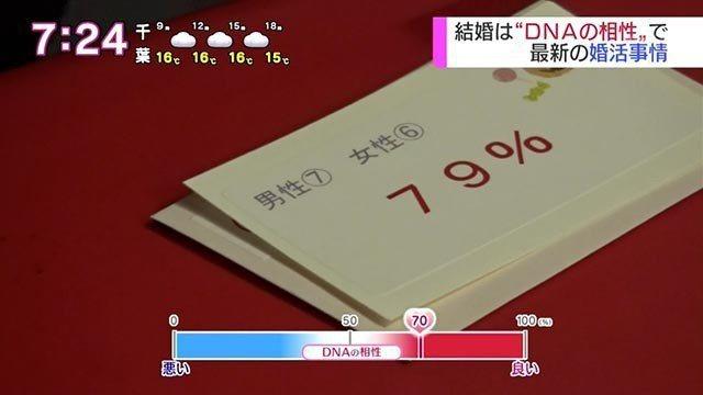 配對的雙方,會在字卡上列出相容指數。圖/擷自NHK