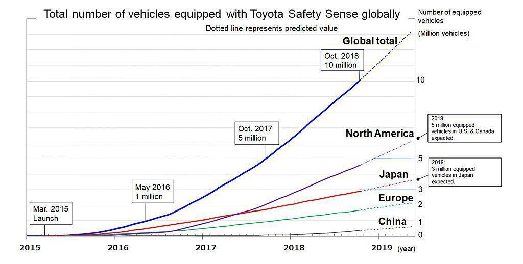 Toyota Safety Sense主動式安全防護系統,自2015年3月正式推...