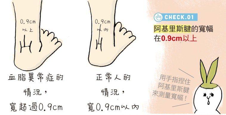 寬幅在0.9cm以下的阿基里斯腱就會腫到0.9cm以上。摘自蘋果屋出版社