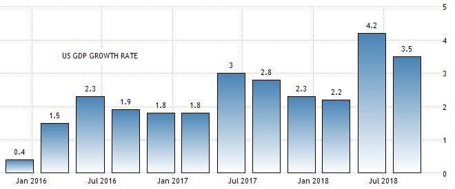 圖2:美國GDP成長率 (資料來源:https://tradingeconomi...