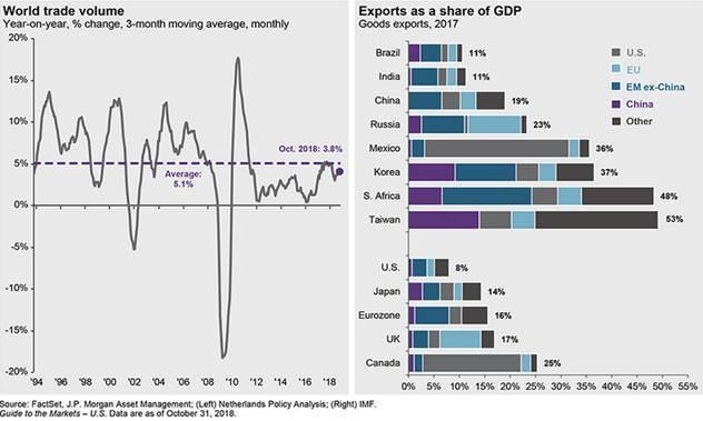 圖3:全球貿易量變化與出口對各國GDP貢獻度 (資料來源:https://am....