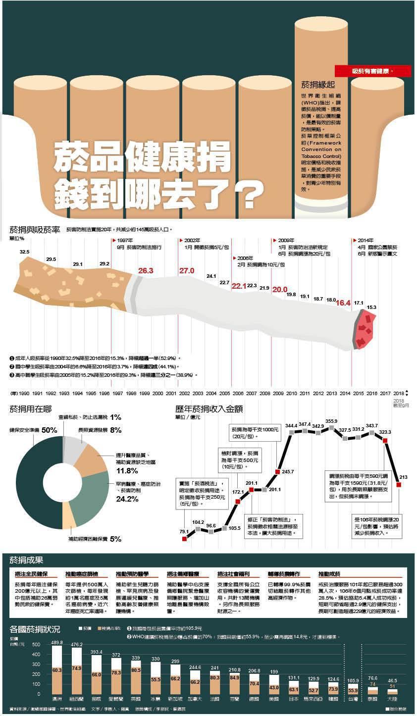 菸品健康捐 錢到哪去了?資料來源/衛福部國健署、世界衛生組織