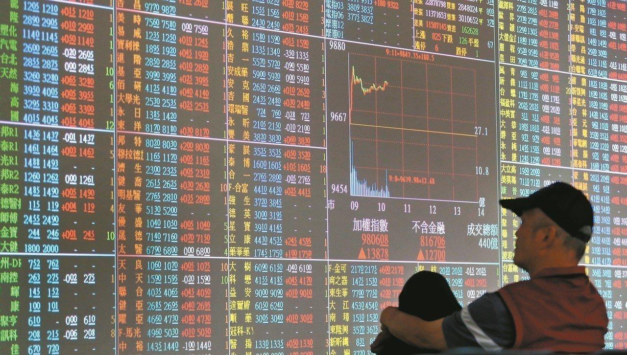 台股上漲76.16點,終場收在9,760.88點,漲幅0.79%,周線收黑。 圖...