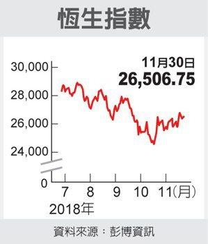 恆生指數 圖/經濟日報提供