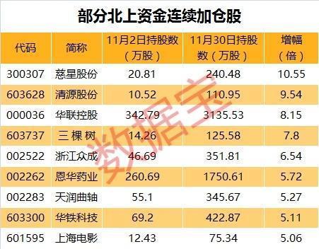 11月滬股通、深股通分別淨流入人民幣325.36億元、143.76億元,合計淨流...
