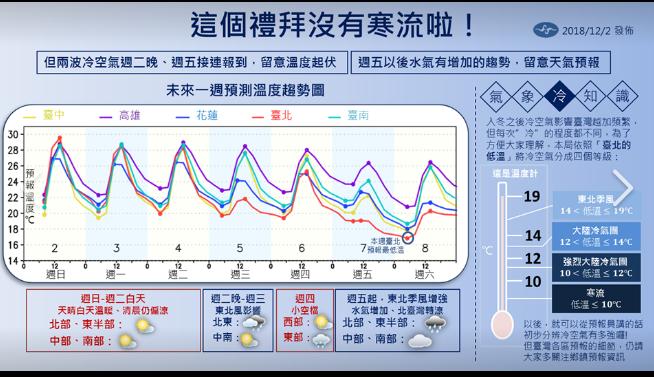 氣象局一張圖來了! 未來一周降溫但沒有寒流 。圖╱氣象局提供