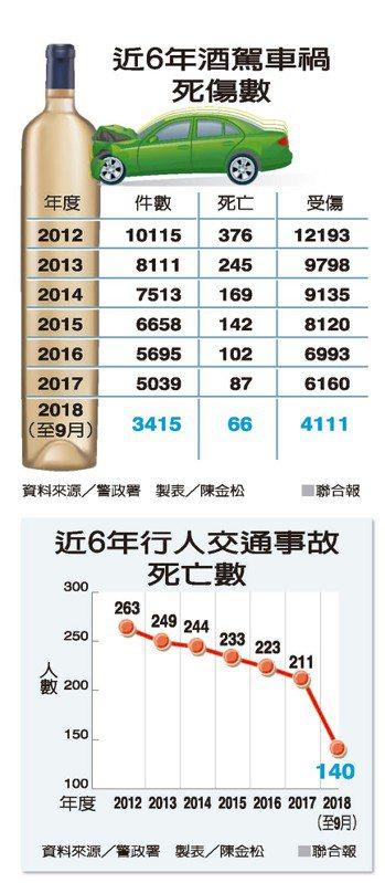 近6年酒駕車禍死傷數 資料來源/警政署 近6年行人交通事故死亡數 製表/陳金松