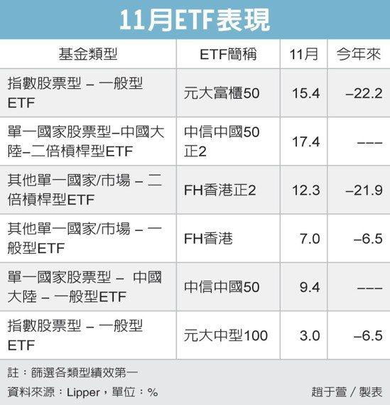 11月ETF表現 圖/經濟日報提供