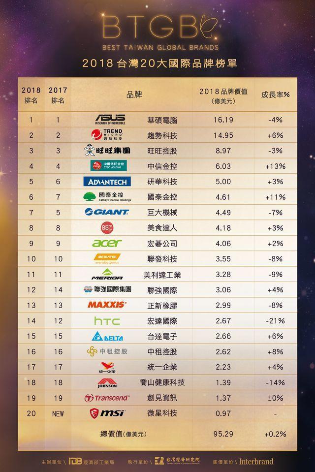 「2018年台灣國際品牌價值」榜單。 工業局/提供