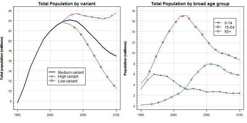 左:1950年至2100年臺灣人口統計及預估;右:1950年至2100年臺灣三階段年齡人口區分的變動趨勢及預測圖。 圖/聯合國經濟及社會部人口司