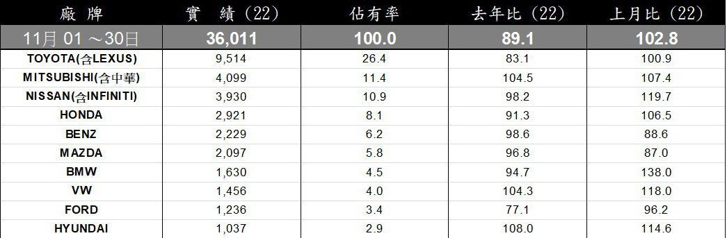 台灣車市11月全品牌銷售排行。