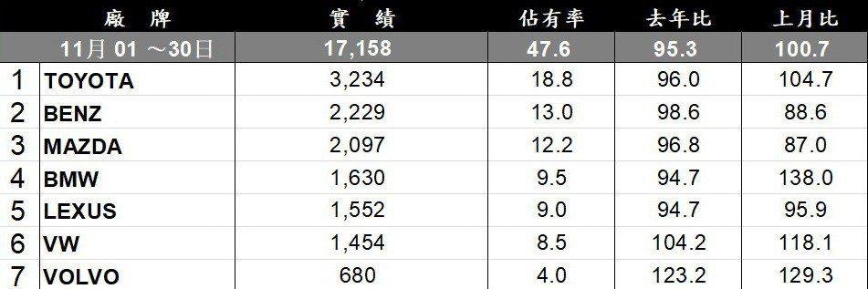 台灣車市11月進口品牌銷售排行。