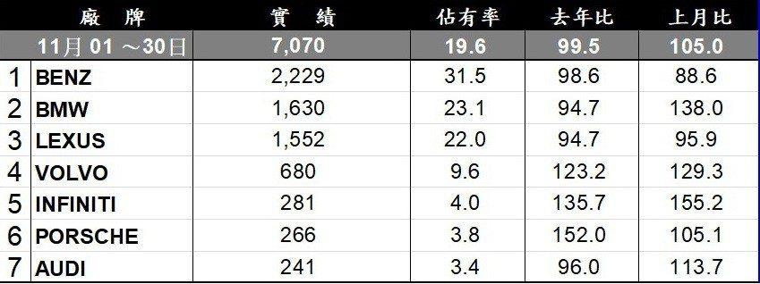 台灣車市11月豪華品牌銷售排行。