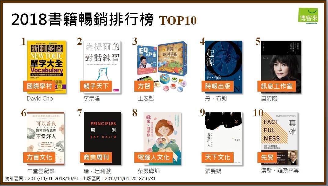 博客來2018書籍暢銷排行TOP 10。圖/博客來提供