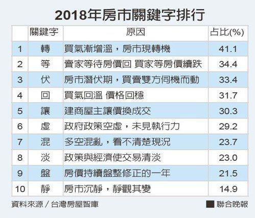 2018年房市關鍵字排行。資料來源/台灣房屋智庫