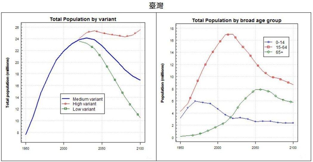 臺灣預估到2065年會出現101.4%的超高扶養比。過了2065年之後會稍微緩和...