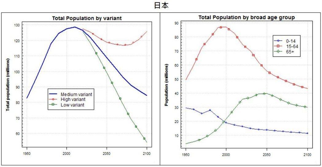 日本在2050年時的扶養比將逼近100%,雖然老年人口在2050年的高峰之後預計...
