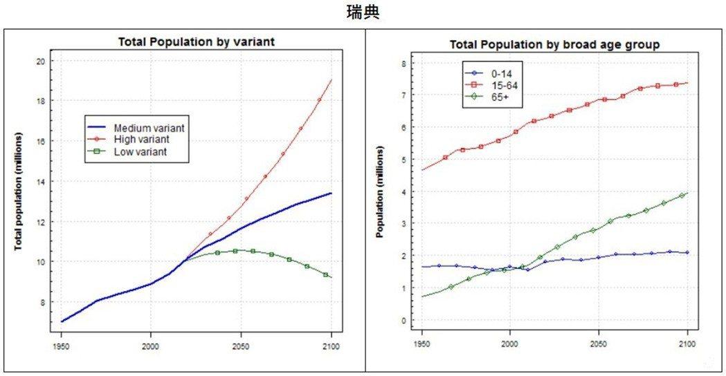 到本世紀末,瑞典的人口扶養比預計將「才」達到83%(200萬的幼年人口加上400...