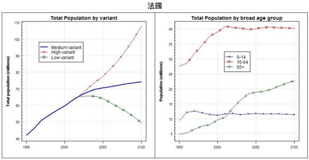 2100年時法國的老年人口占總人口比例最高,法國的人口扶養比預計將到85%。英國...