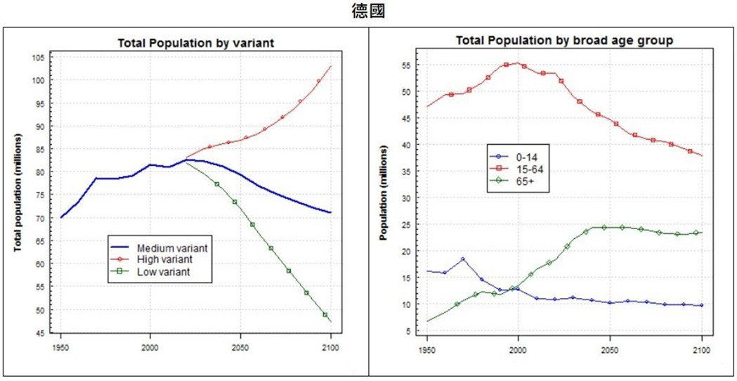 到本世紀末,德國人口的扶養比預估是90%,即平均每100個工作人口扶養90個老人...