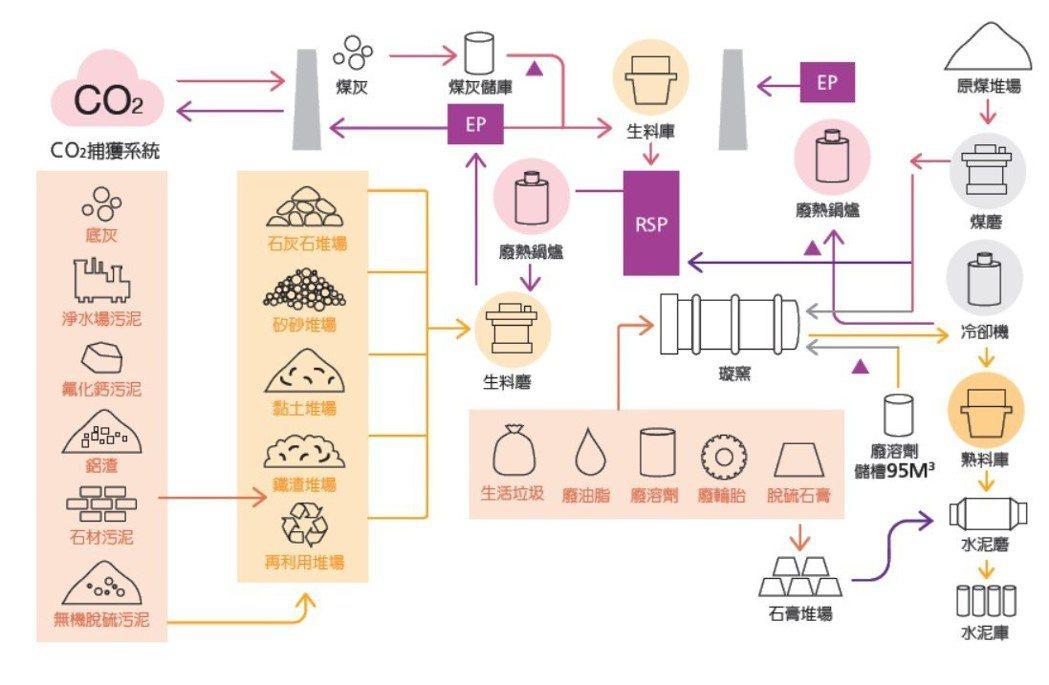 事業廢棄物再利用處理方案示意圖。
