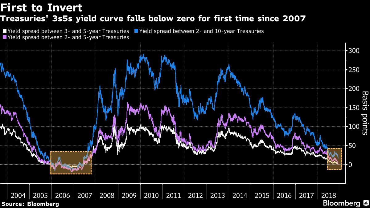 3年期與5年期美國公債的殖利率差周一跌至負0.7個基點,是2007年以來首次跌破...
