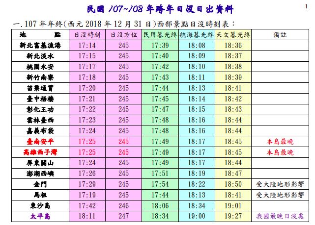 12月31日最後一道夕陽時刻表。圖/取自氣象局