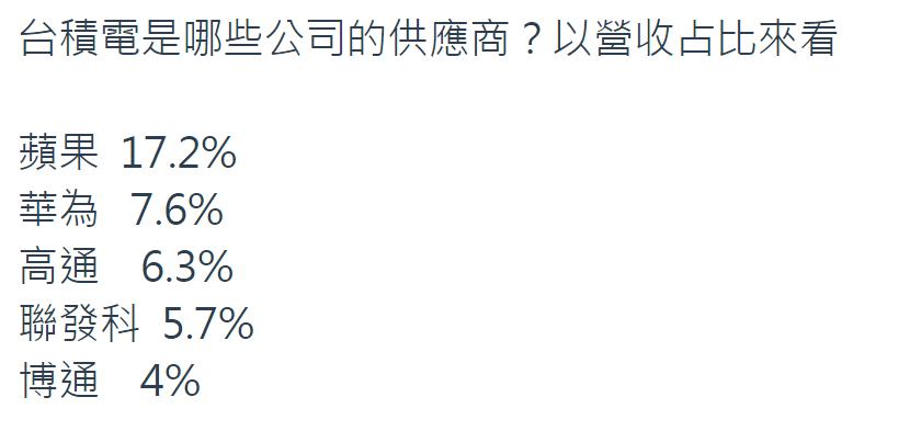 表二:蘋果是台積電最大客戶,但台積電主要客戶還有很多。資料來源:彭博