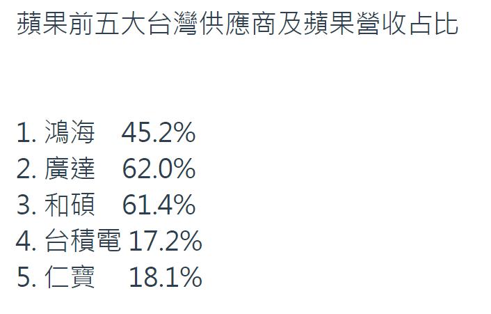 表一:台灣前五名蘋概股對蘋果營收占比。資料來源:彭博