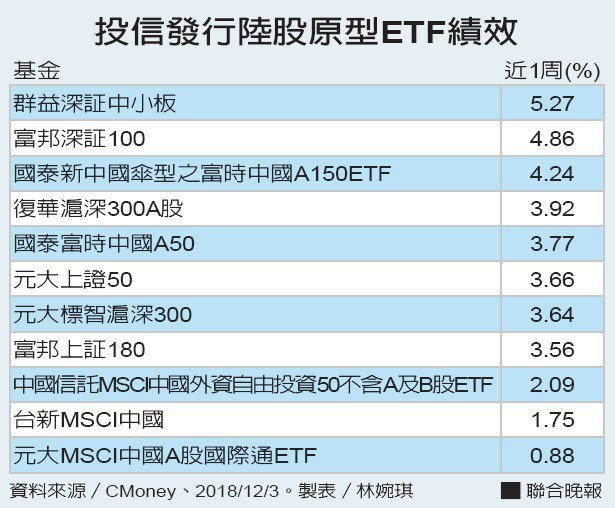 投信發行陸股原型ETF績效資料來源/CMoney 製表/林婉琪