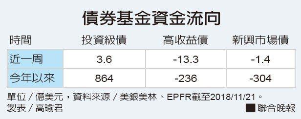 債券基金資金流向資料來源/美銀美林、EPFR 製表/高瑜君